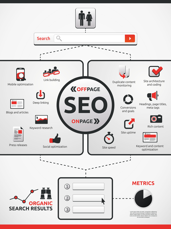Offpage und Onpage SEO