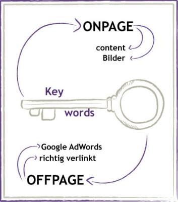 Keywords - Onpage und Offpage nutzen
