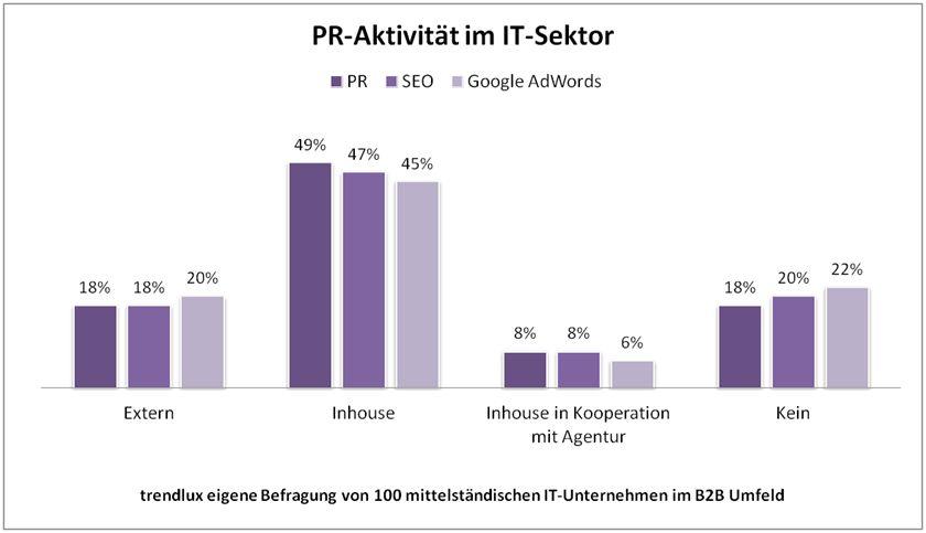 Nutzung von PR, SEO und AdWords in mittelständischen Unternehmen