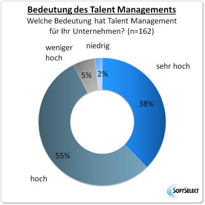 Bedeutung des Talent Managements