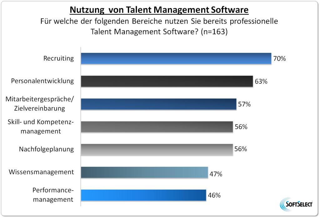 Nutzung von Talent Management Software