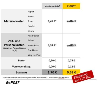 Bild: Mit der E-POST Integration in die pds Software können Handwerksbetriebe ihre Verwaltungsabläufe verschlanken und dabei bares Geld sparen.