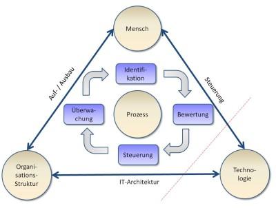Fällt die IT aus, müssen Menschen und Organisationsstruktur harmonieren, um die Systeme schnell wieder hochzufahren und die kritischen Prozesse zu erhalten.