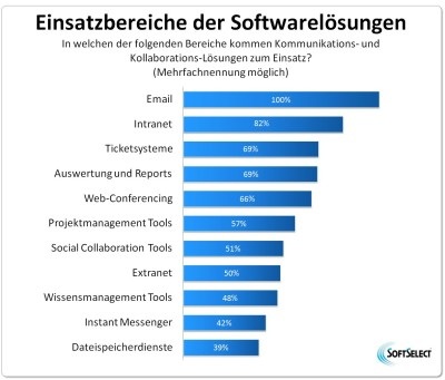 Grafik: Einsatzbereiche der Kommunikations- und Kollaborationslösungen