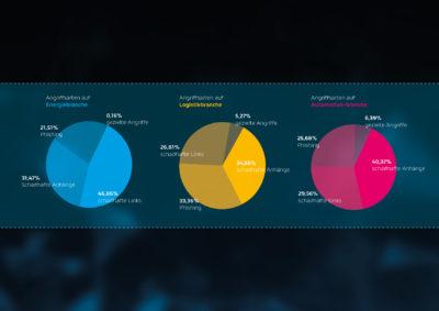 Angriffsarten variieren in den einzelnen Branchen (Bild: Hornetsecurity)