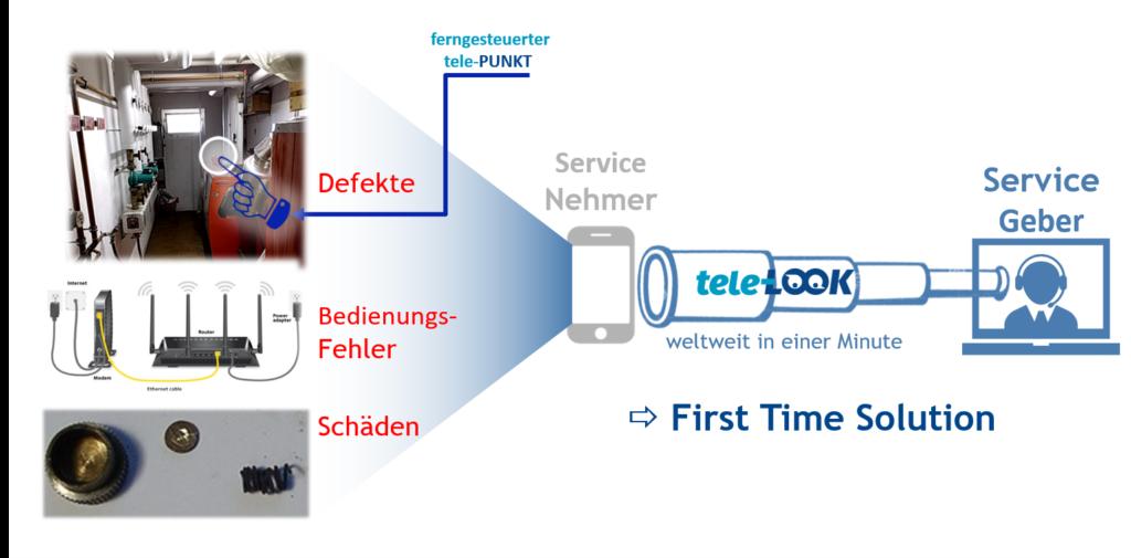 Auswirkungen von Corona auf das Service-Geschäft vermeiden: Service 4.0 mit Hilfe digitaler Fern-Diagnose Tools (Bild: tele-LOOK)