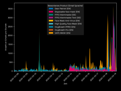Anzahl der Spam-Mails, die stündlich mit Bezug auf Atemschutzmasken verschickt werden (Bild: ©Hornetsecurity)