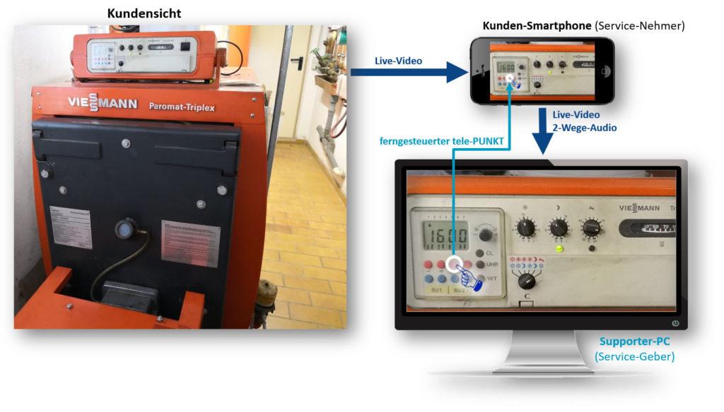 Funktionsweise von tele-LOOK (Bild: tele-LOOK)