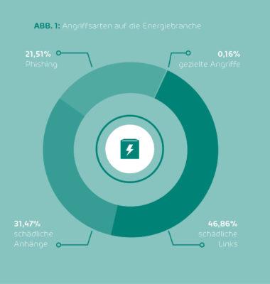 Der Auswertung des Security Labs zufolge versuchten Hacker im vergangenen Jahr vorwiegend mittels schädlicher Links (46,86 %), platziert in E-Mail-Nachrichten, in die Systeme von Betrieben der Energiebranche einzudringen. Auch schädliche Anhänge (31,47 %) und Phishing-Mails (21,51 %) gehören zu den bevorzugten Angriffstypen der Cyberkriminellen. (Bild: © Hornetsecurity GmbH)
