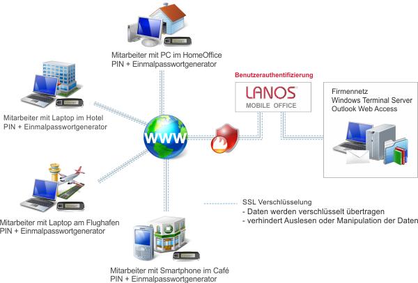 Mit dem LANOS Mobile Office sicher mobil unterwegs (Bild: LANOS Computer GmbH & Cie KG)