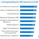 Leistungsumfang der untersuchten ERP-Lösungen (Grafik: SoftSelect)