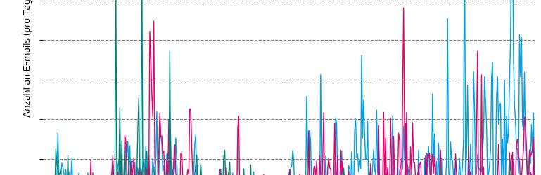 Grafik: Anstieg der Cyberkriminalität in der Vorweihnachtszeit (Bild: Hornetsecurity)