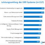 SoftSelect Studie ERP Software 2021: Leistungsumfang der untersuchten 157 Lösungen (Bild: SoftSelect)