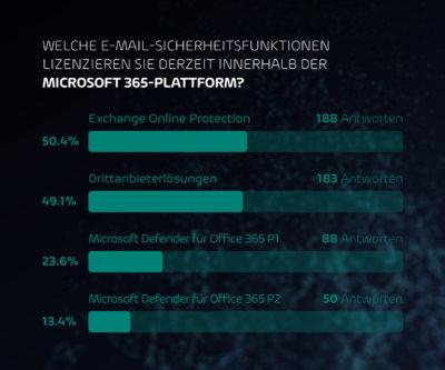 Während zwei von drei Unternehmen erwarten, dass Microsoft sie vor E-Mail-Bedrohungen schützt, greift die Hälfte aller Befragten auf Lösungen von Drittanbietern zurück, um ihre E-Mail-Sicherheit zu ergänzen. (Bild: Hornetsecurity)