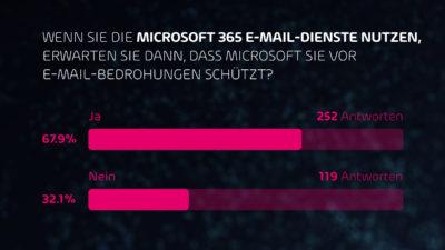 68 % der Unternehmen erwarten, dass Microsoft 365 vor E-Mail-Gefahren schützt. (Bild: Hornetsecurity)