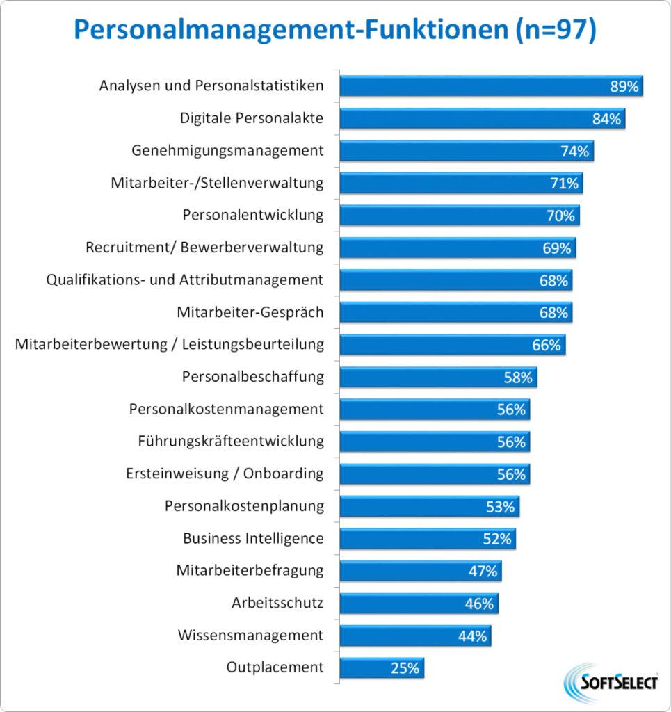 Unterstützte Personalmanagement-Funktionen (Bild: SoftSelect GmbH)